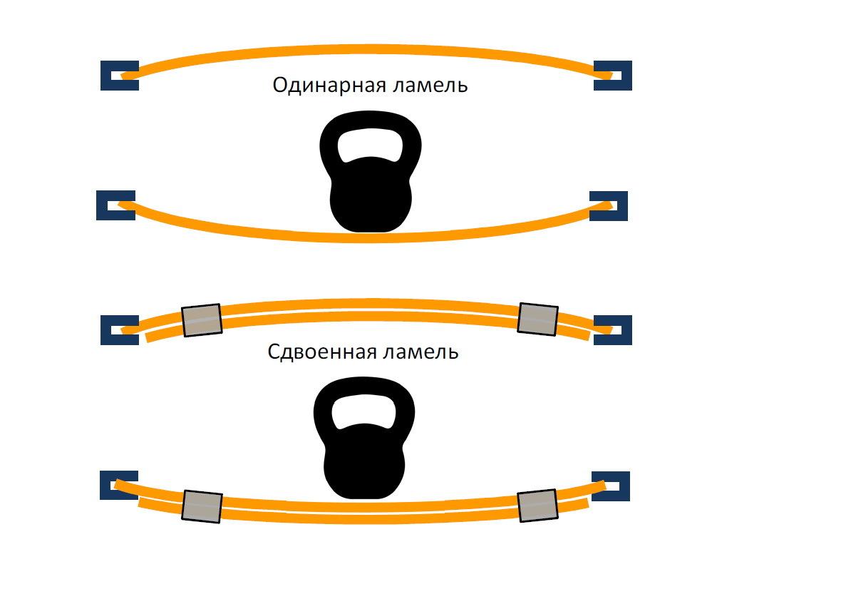 Регулятор жесткости ламелей 53 мм черный, желтый купить украина, киев, николаев, харьков, одесса, vamnado