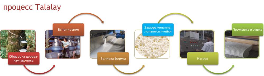 Латексные матрасы, пружинные матрасы, детские матрасы, купить матрас, купить матрас украина, киев, николаев vamnado
